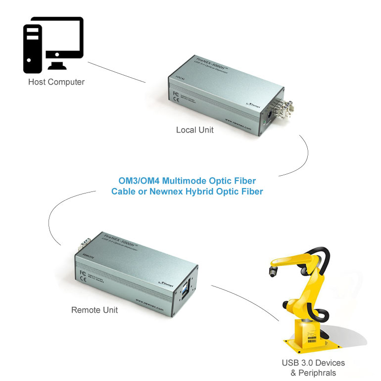 USB 3.0 Signal and Power up to 300m over Newnex Hybrid Optic Fiber